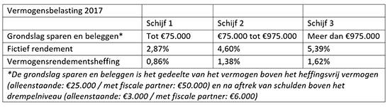 Vermogensbelasting 2017
