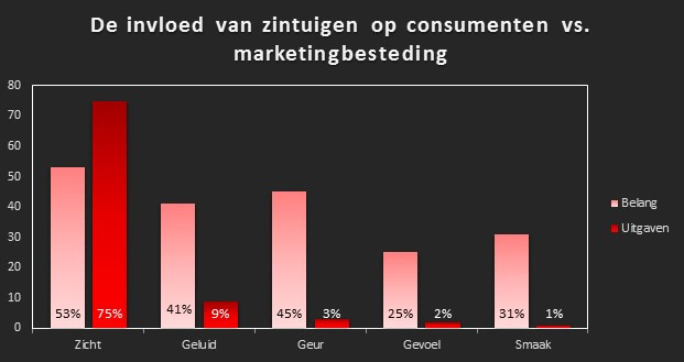 zintuigen geur marketing